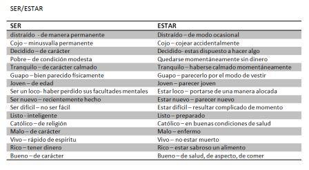 Cours Les Verbes Ser Et Estar En Espagnol Quelques Idees Pour Nos Etudiants Cours D Espagnol Online